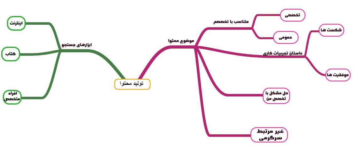 نقشه ذهنی تولید محتوا
